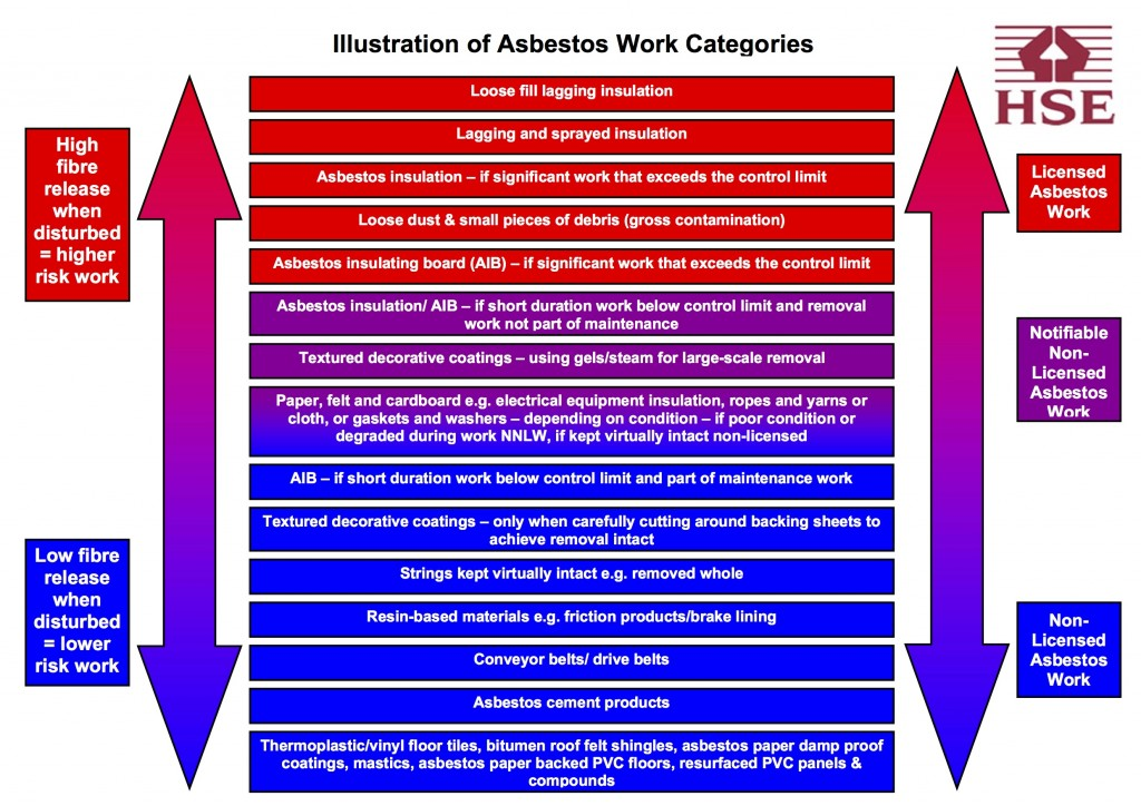 Asbestos work Licensed Non-licensed