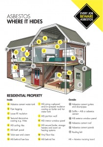 Asbestos, Where it hides, Residential Property